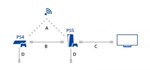 ps4 naar ps5 gegevens overdracht